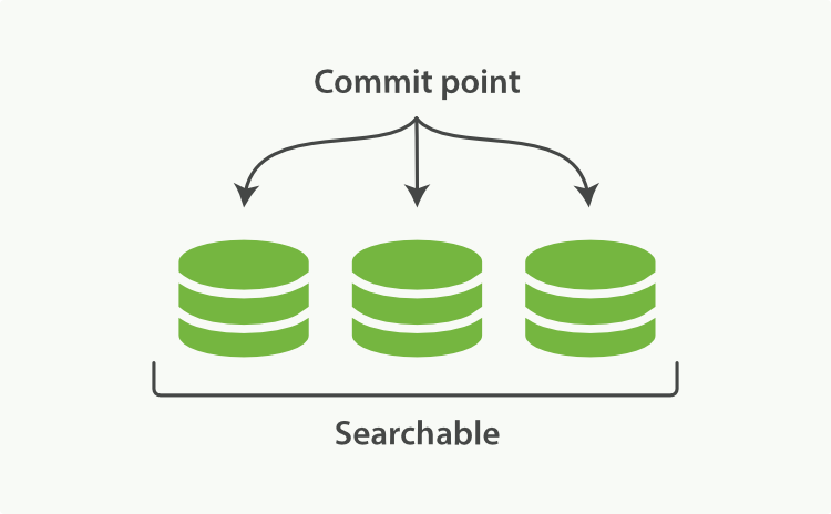A Lucene index with a commit point and three segments