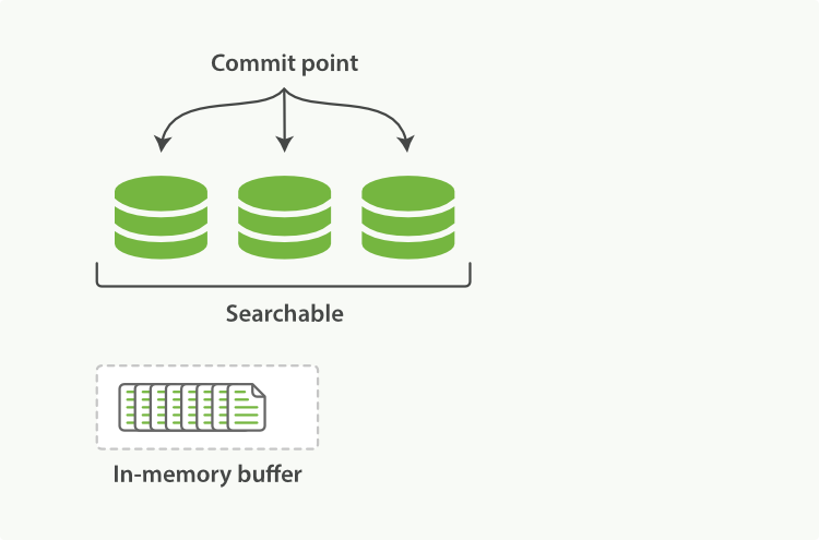 A Lucene index with new documents in the in-memory buffer