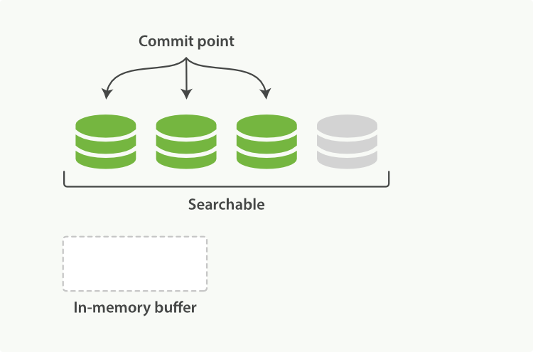 The buffer contents have been written to a segment, which is searchable, but is not yet commited