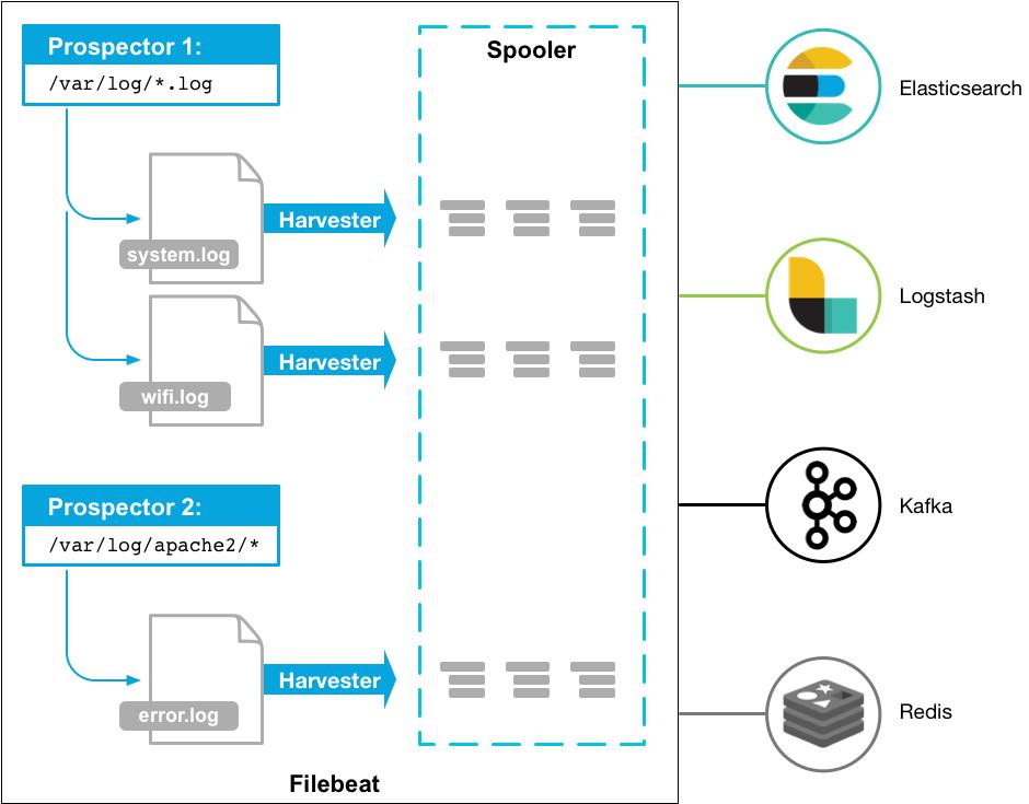 Filebeat工作流程