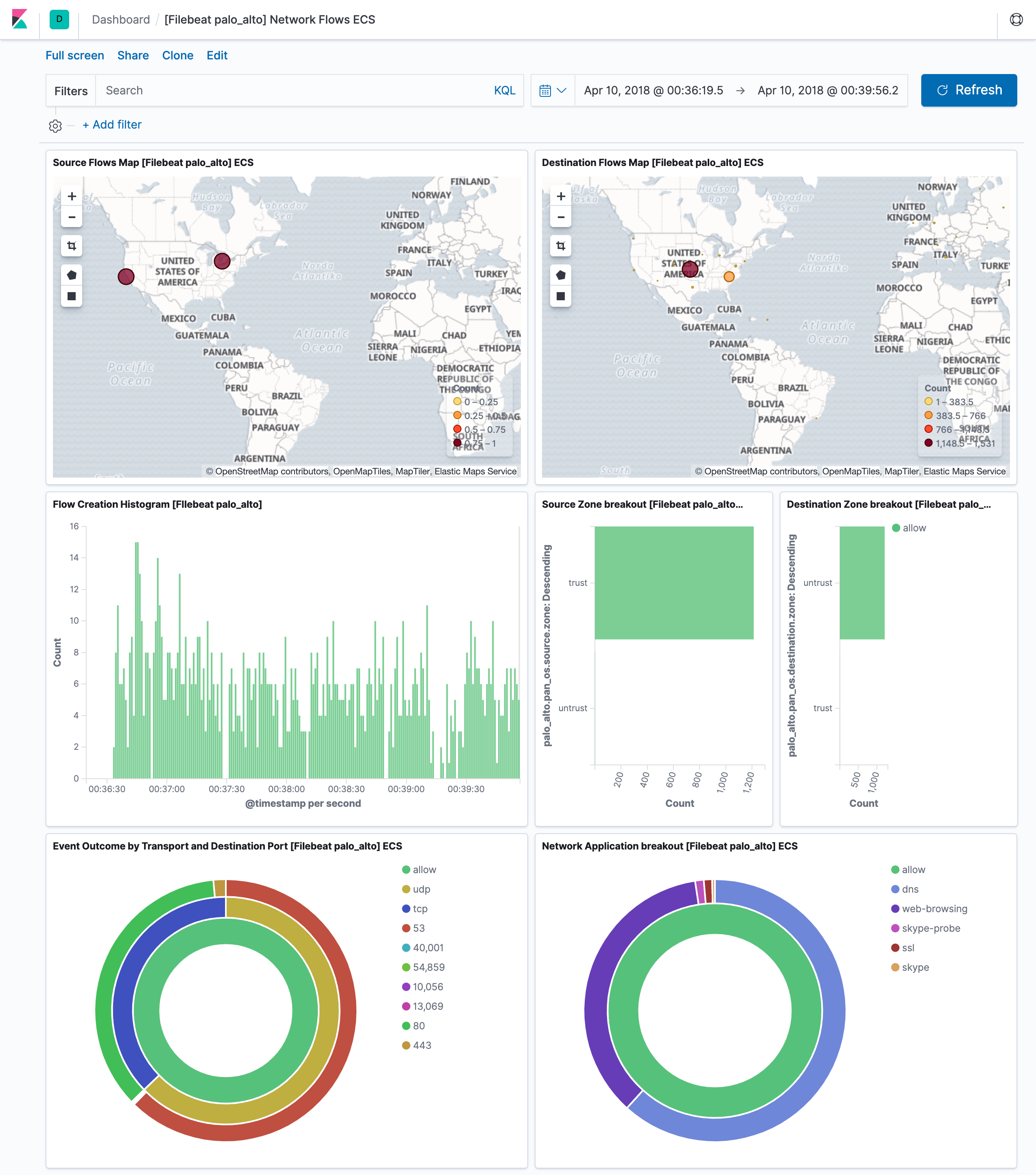 Palo Alto Networks module | Filebeat Reference [7 x] | Elastic