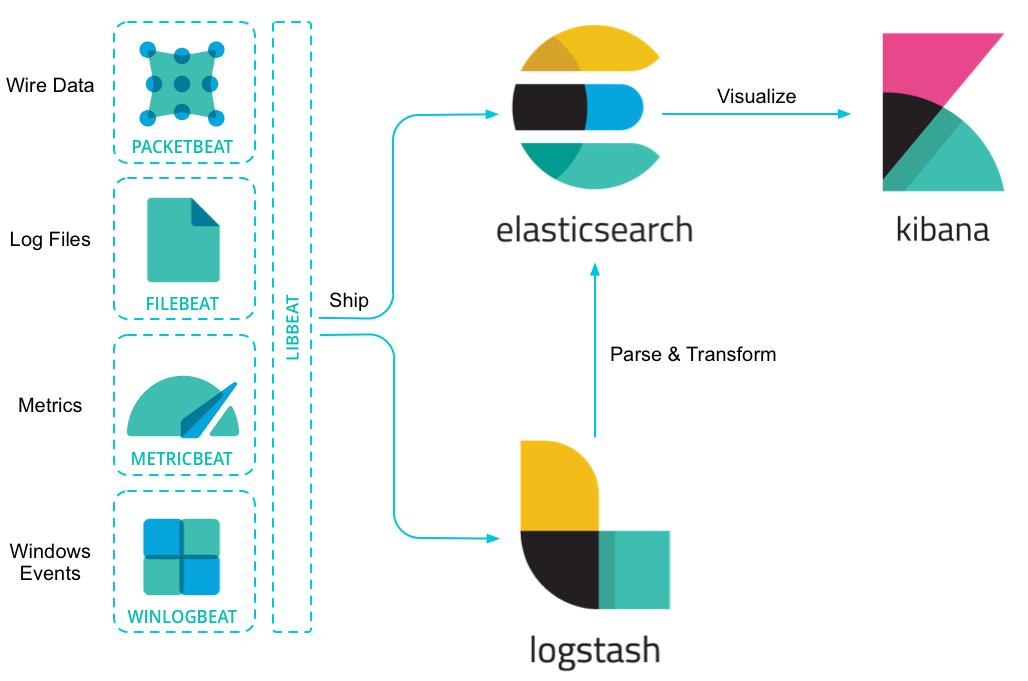 Beats Overview Beats Platform Reference 6 0 Elastic
