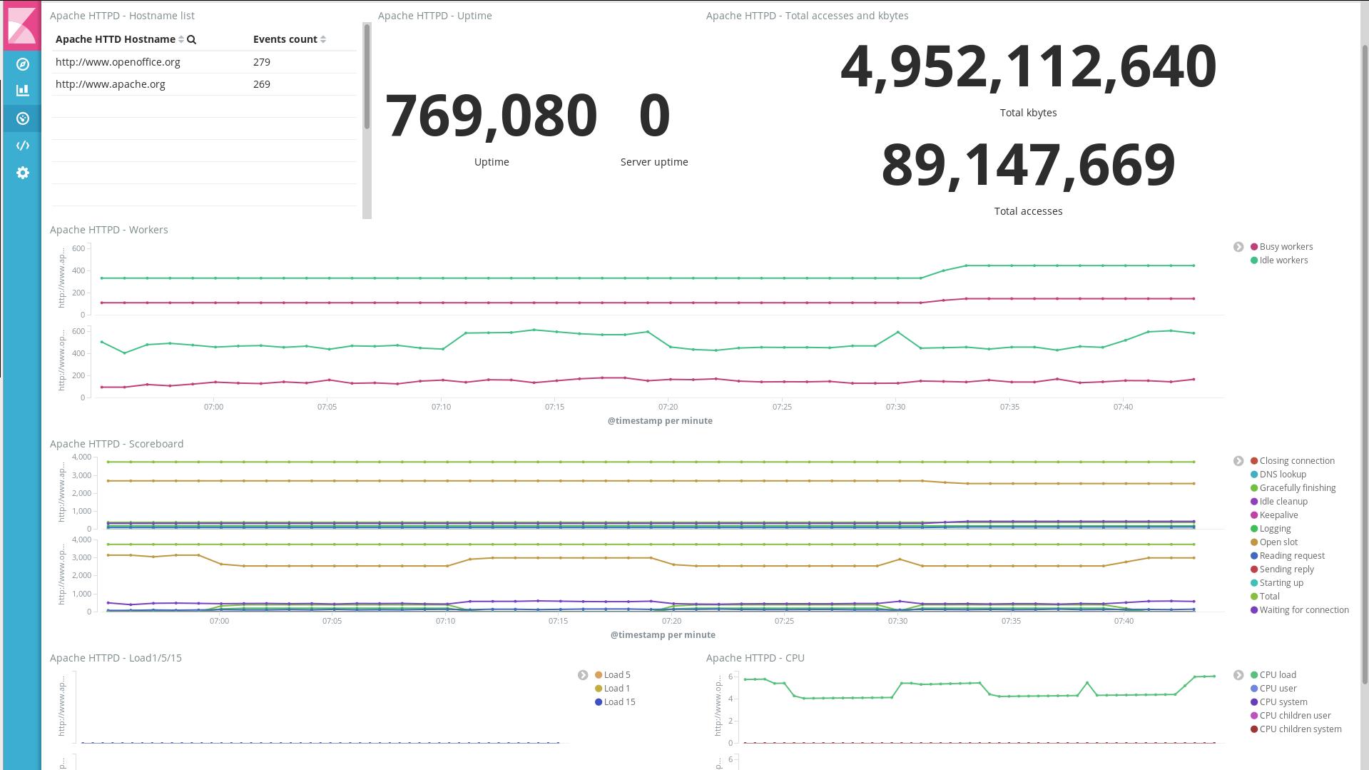 Apache module | Metricbeat Reference [7 1] | Elastic