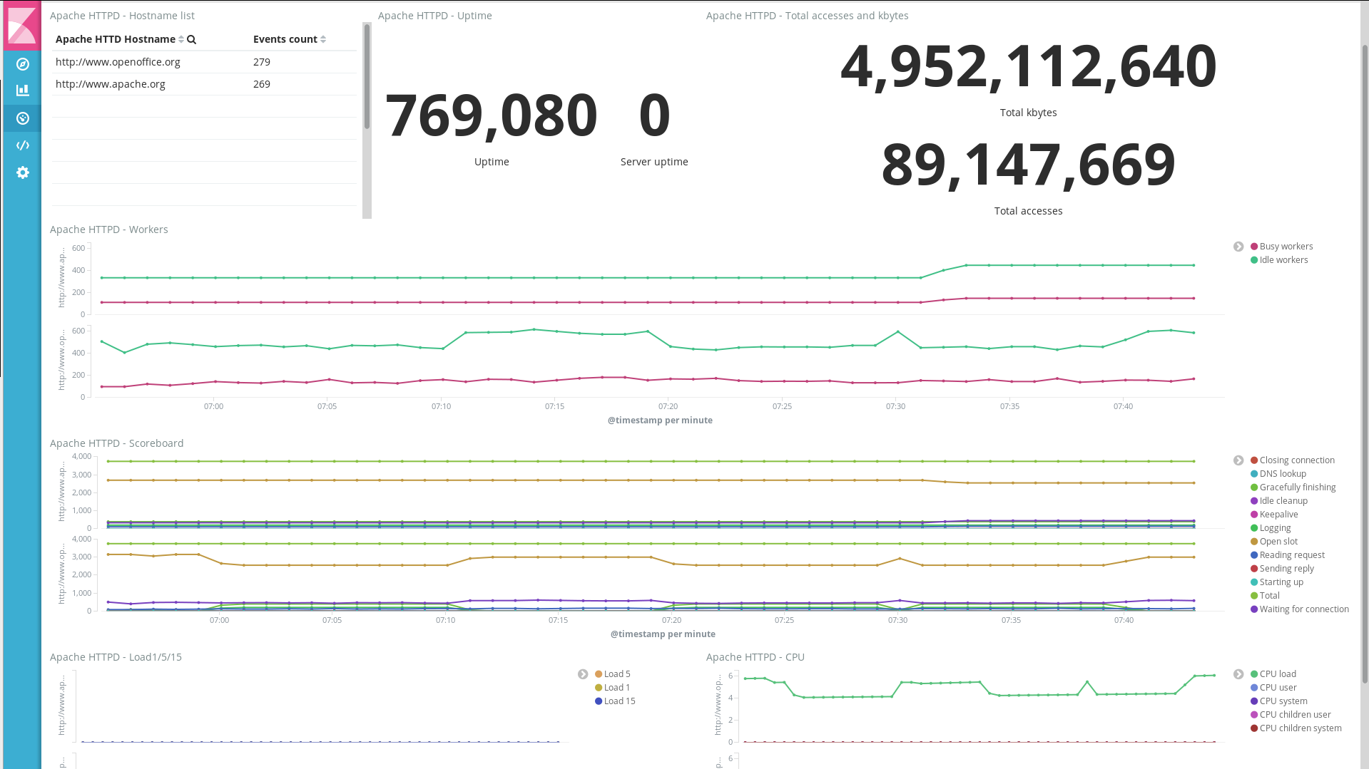 Apache module | Metricbeat Reference [7 3] | Elastic