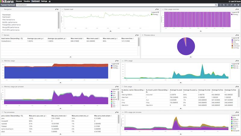 Loading Sample Kibana Dashboards Topbeat Reference Elastic - Testing dashboard template
