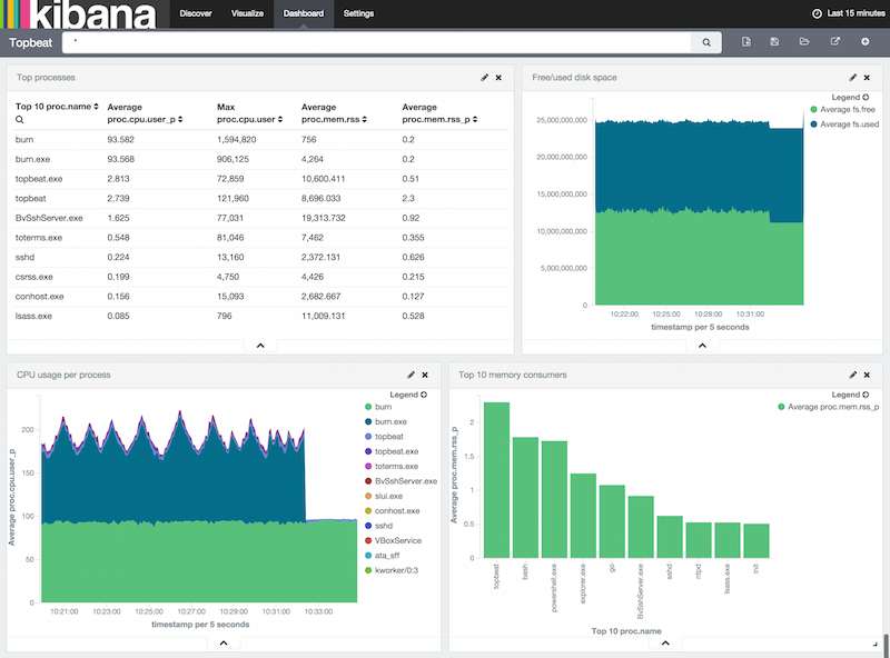 step 6  loading sample kibana dashboards