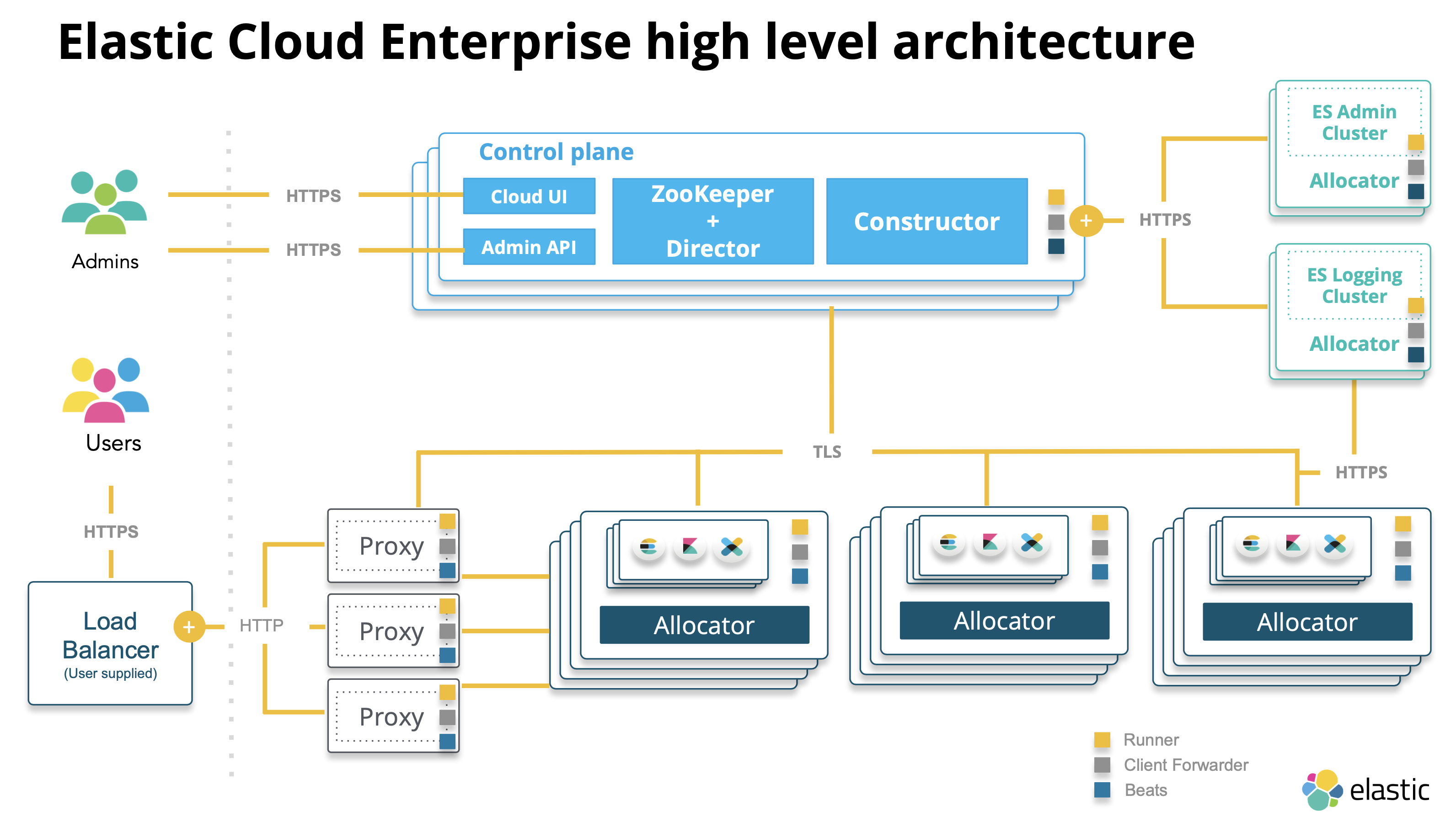 Architecture | Elastic Cloud Enterprise Reference [2 3