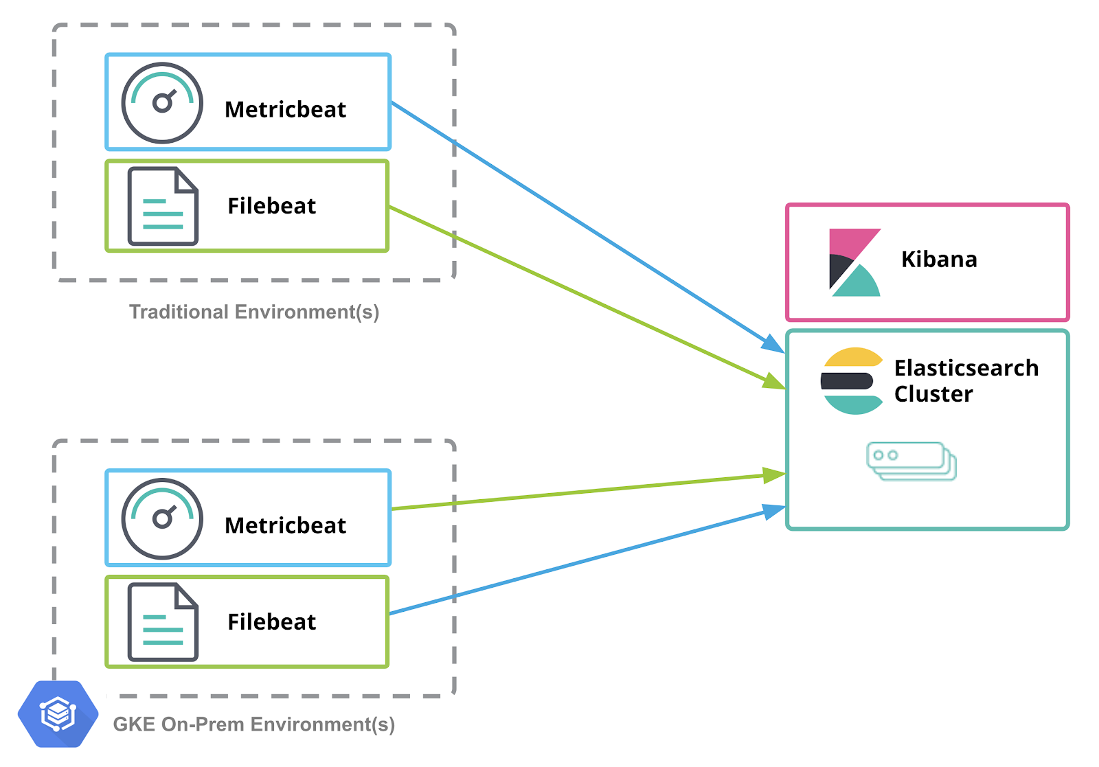 Architecture | Elastic Stack and Google Cloud's Anthos | Elastic