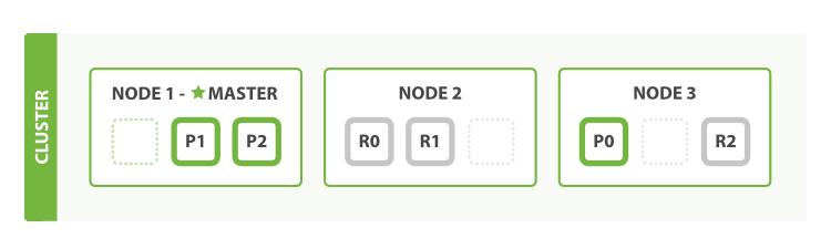 node的自动调整
