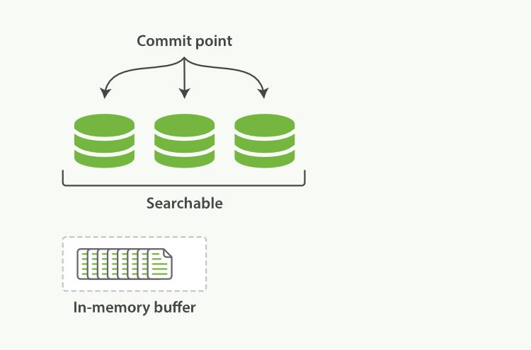 内存缓存区有新文档的Lucene索引