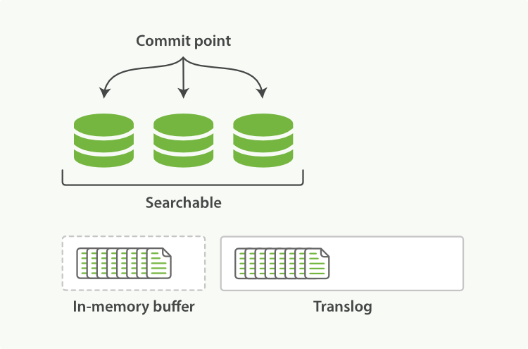 New documents are added to the in-memory buffer and appended to the transaction log