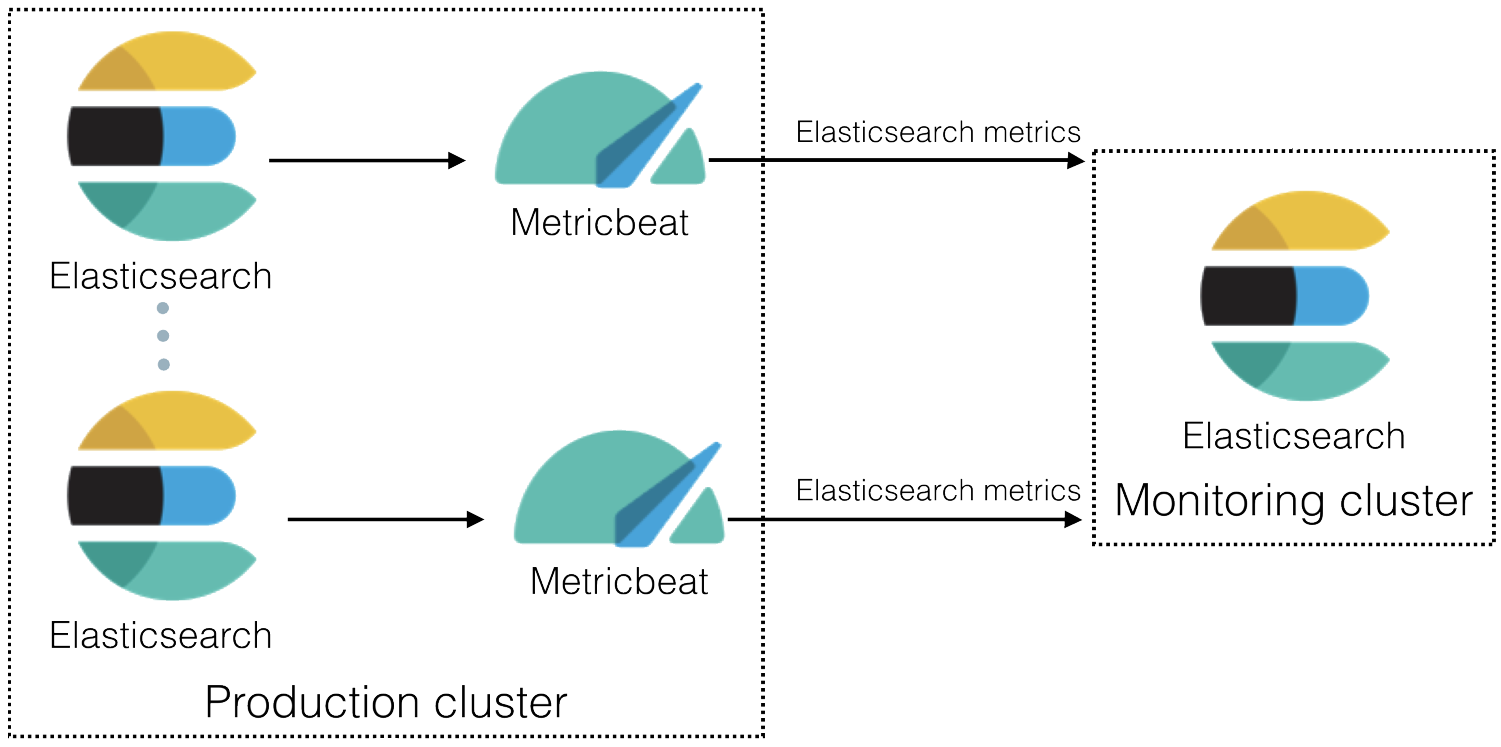 Collecting Elasticsearch monitoring data with Metricbeat