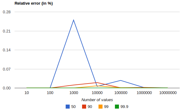 Percentiles Aggregation | Elasticsearch Reference [master] | Elastic