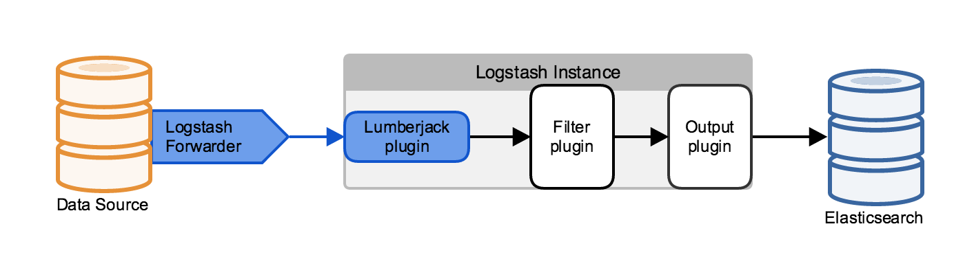 logstash-forwarder
