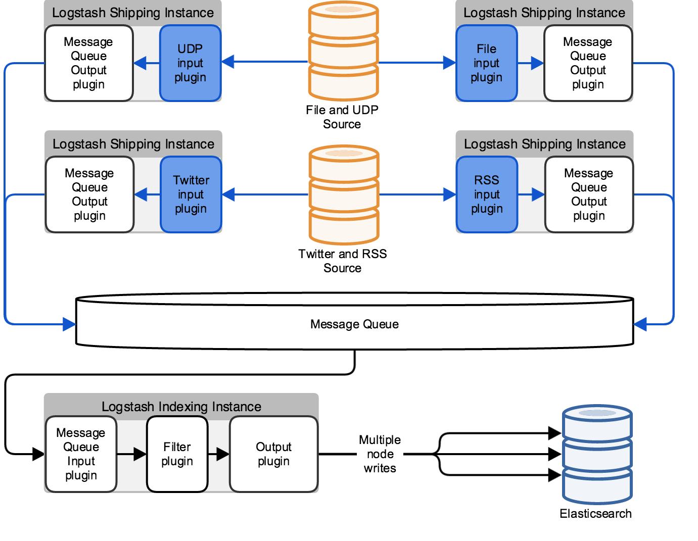 Deploying and Scaling Logstash | Logstash Reference [1 5] | Elastic