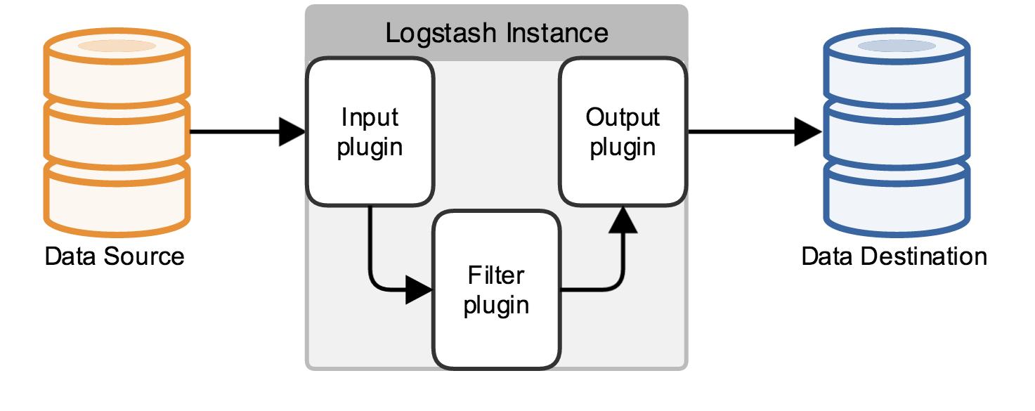 Parsing Logs with Logstash | Logstash Reference [2 4] | Elastic