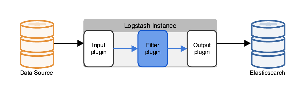 Deploying and Scaling Logstash | Logstash Reference [5 1] | Elastic