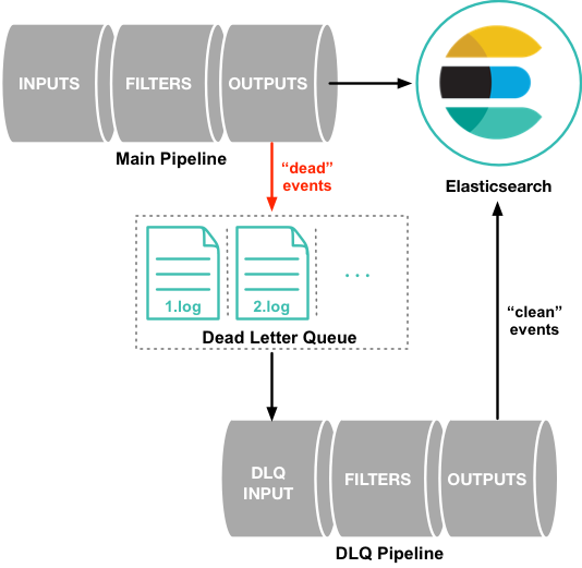 Dead Letter Queues | Logstash Reference [5 6] | Elastic