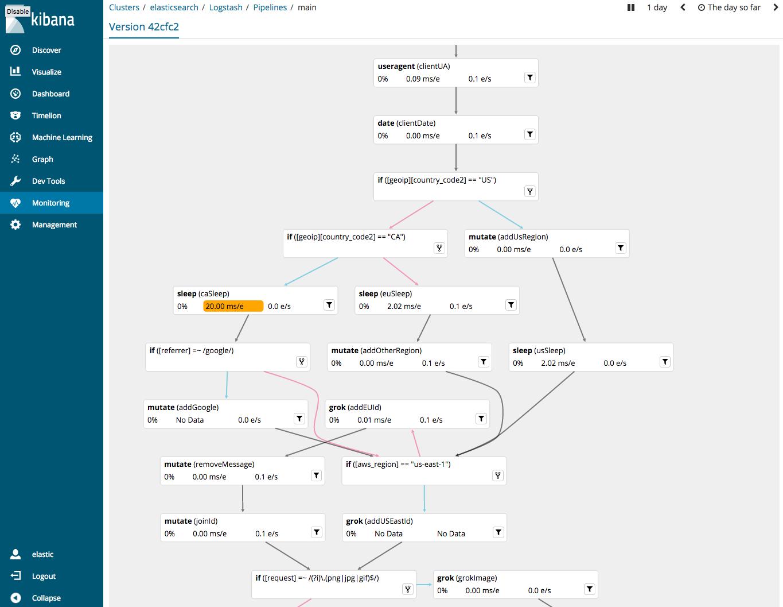 Pipeline Viewer UI | Logstash Reference [6 0] | Elastic