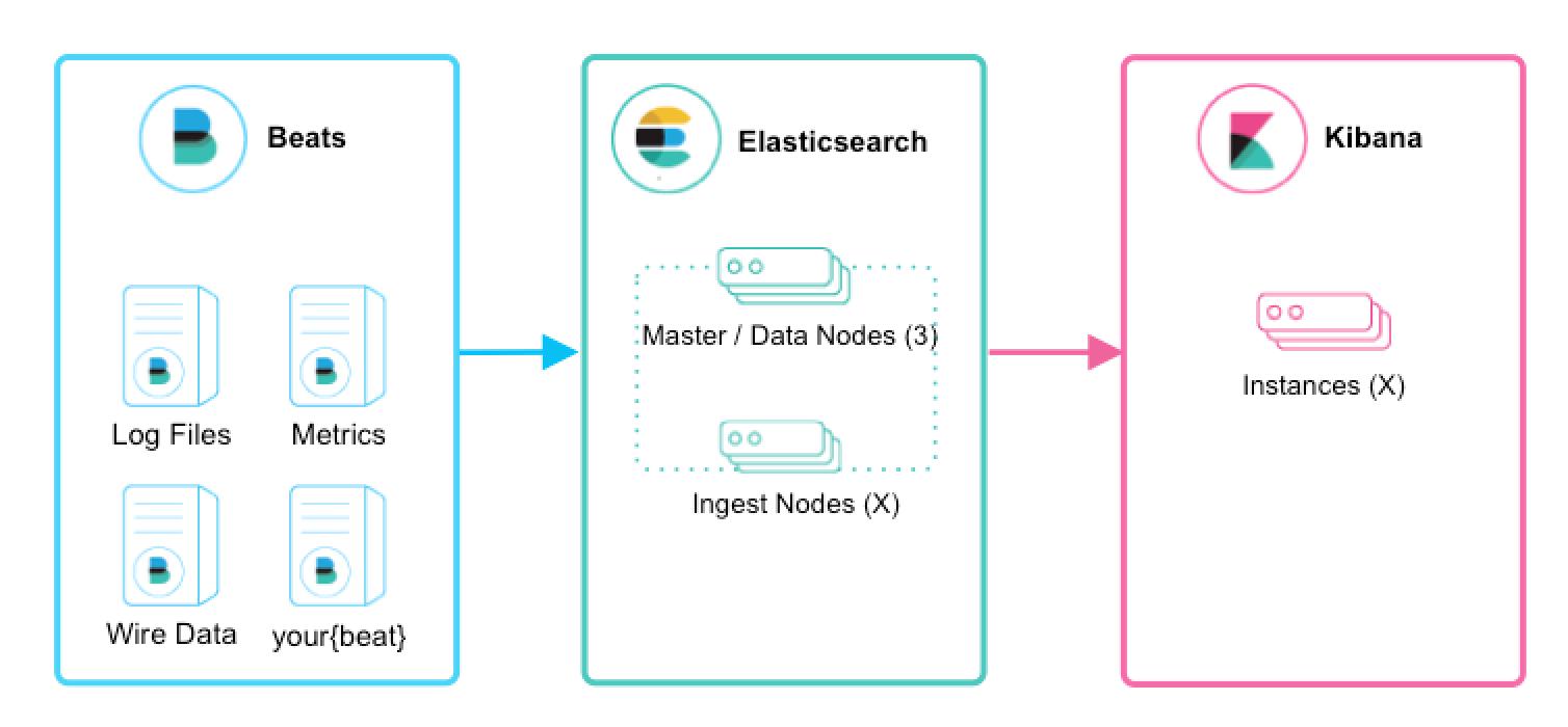 Deploying and Scaling Logstash | Logstash Reference [7 0] | Elastic