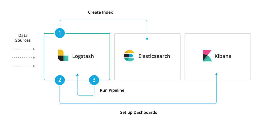 Working with Logstash Modules | Logstash Reference [7 3