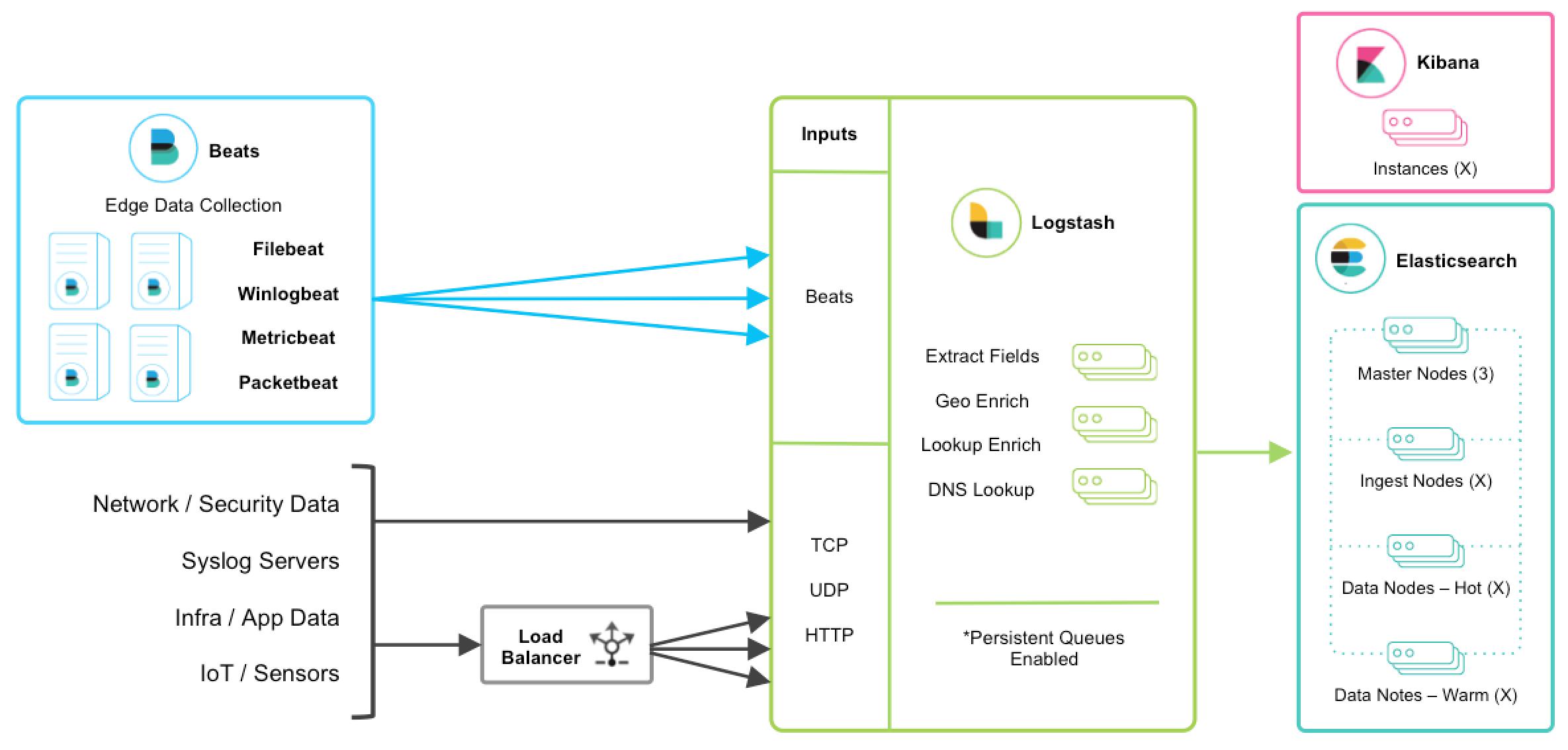 deploying and scaling logstash